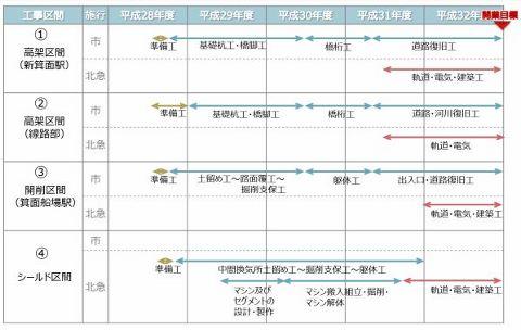 新箕面駅 工事期間 (480x304)